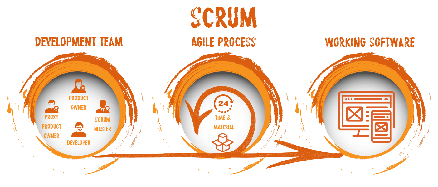 scrum evolpe