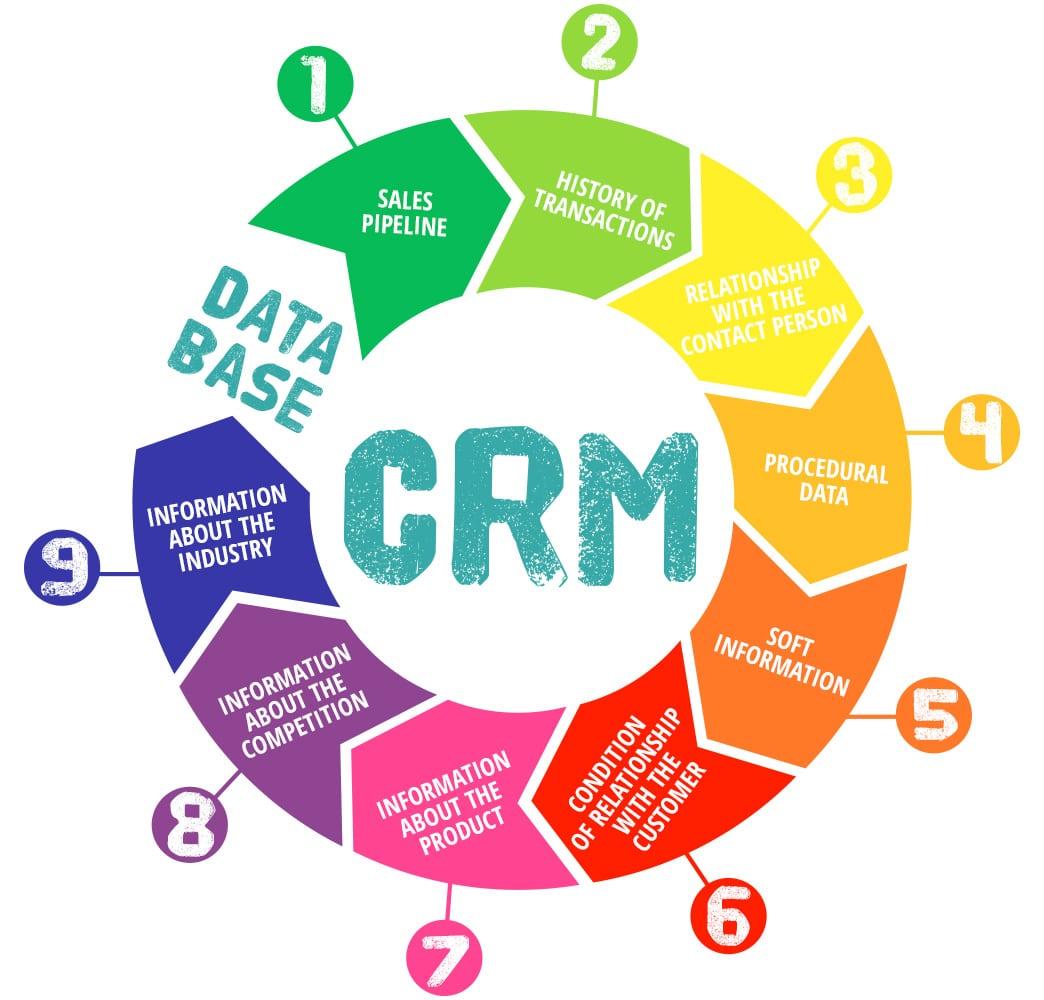 crm data base