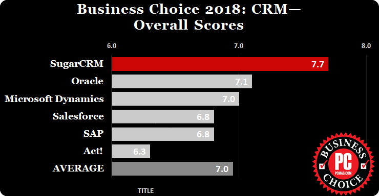 PCMag Business Choice Awards